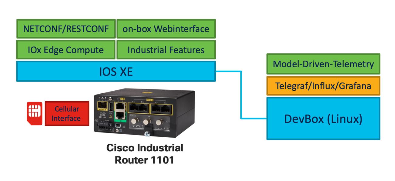 IoT Edge programmability IR1101 router