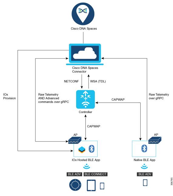 IoT Services Architecture