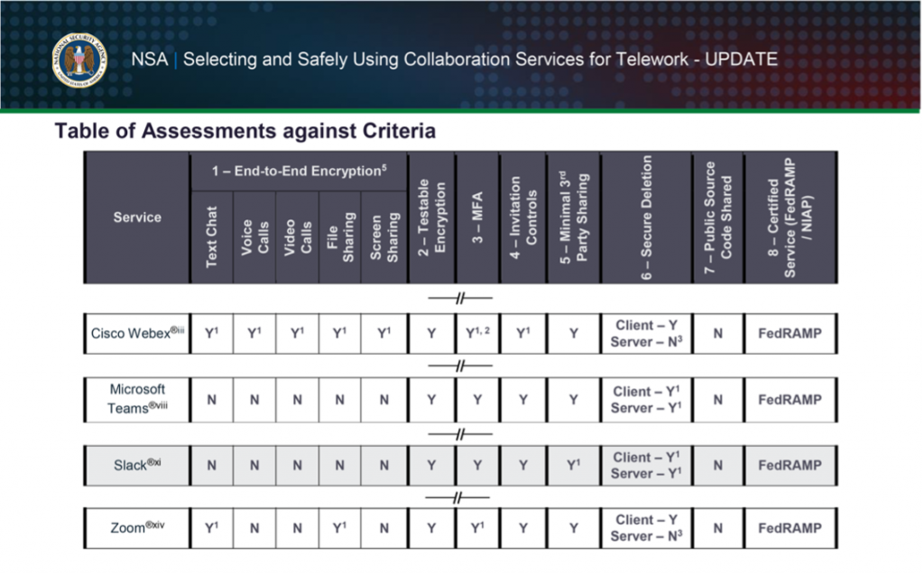 NSA Table of Assessments against Criteria