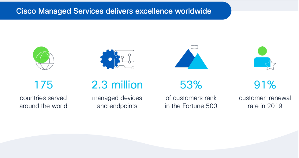 Cisco Managed Services - delivering excellence worldwide