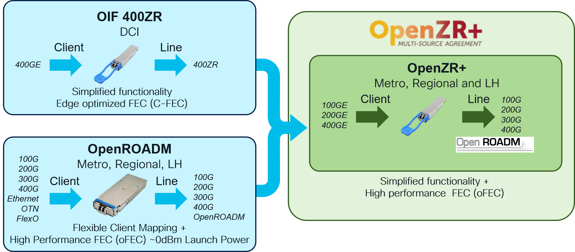 Open Optical Networking