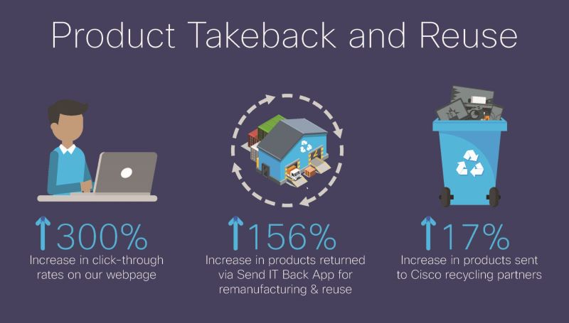 product takeback and reuse graphic