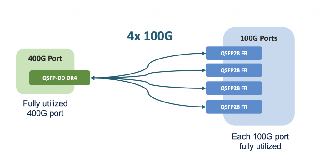 Unclear on fiber optic breakouts? What you need to know