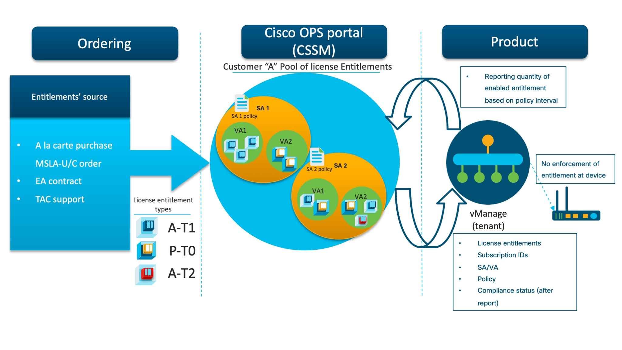 Cisco SD-WAN is Jumping on the Smart Licensing Train