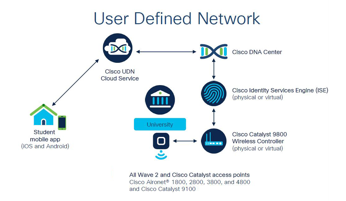 Cisco User Defined Network Simplifies Return to Campus Life