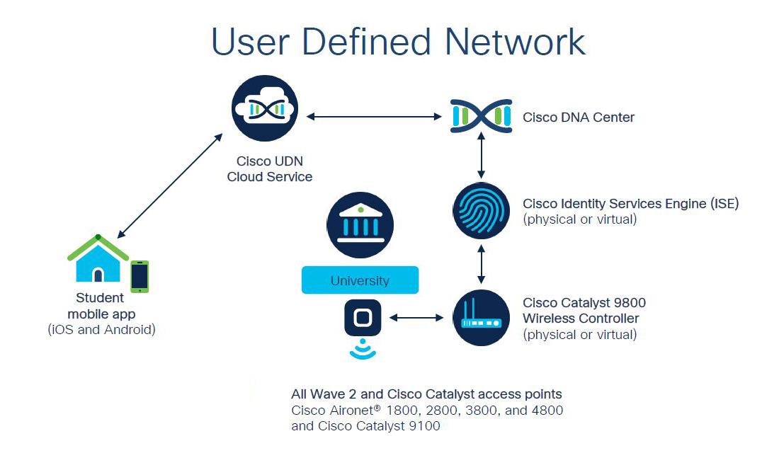 Cisco User Defined Network