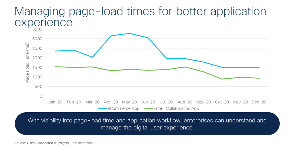 Managing page-load times for better application experience