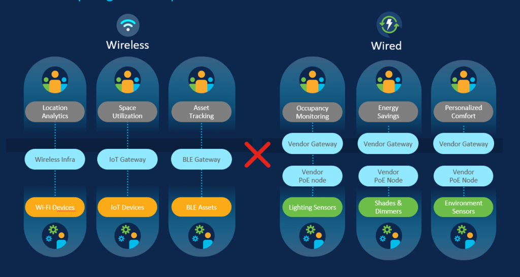Giving your building a voice – Cisco for smart buildings