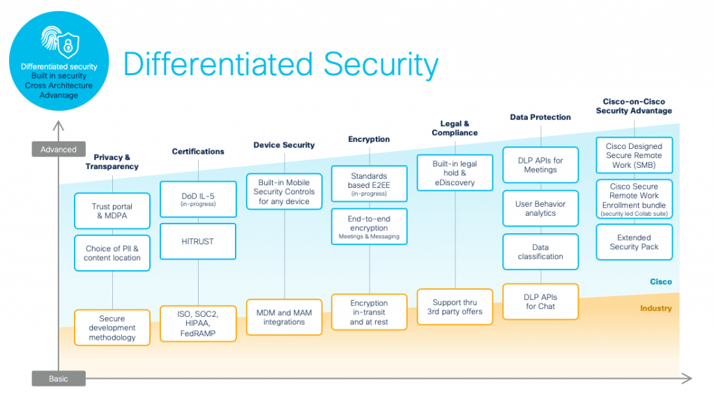 Differentiated Security built in security