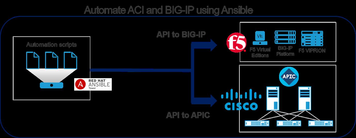 Automate ACI and BIG-IP using Ansible