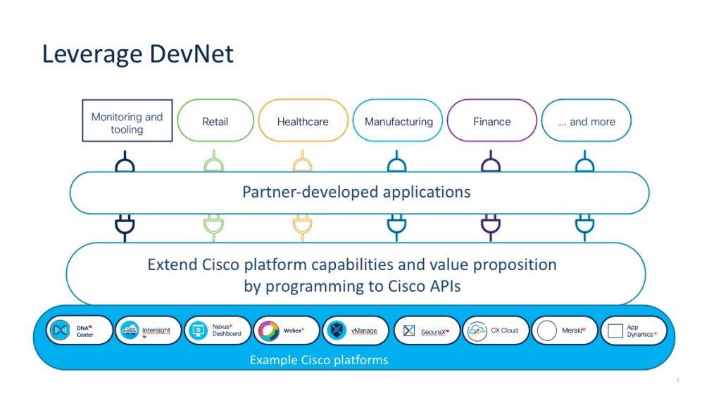 Leverag Devnet and extend Cisco platform capabilities by programming to Cisco APIs