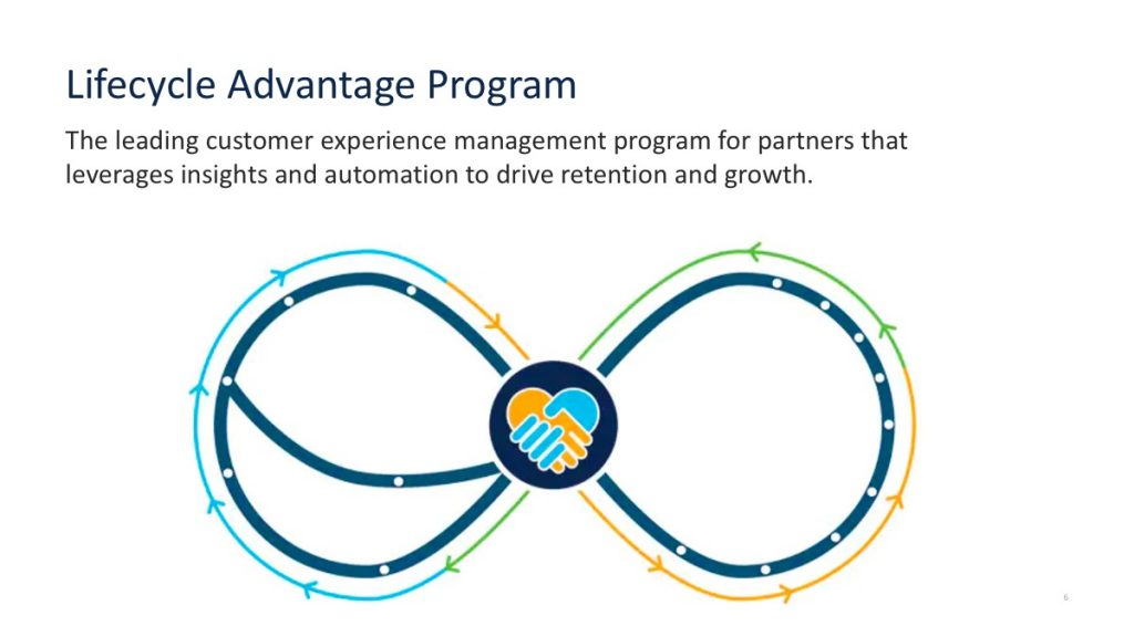 Lifecycle advantage program for partners to manage customer experience