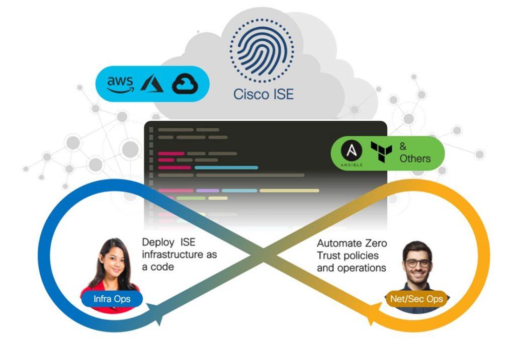 Cisco ISE 3.1