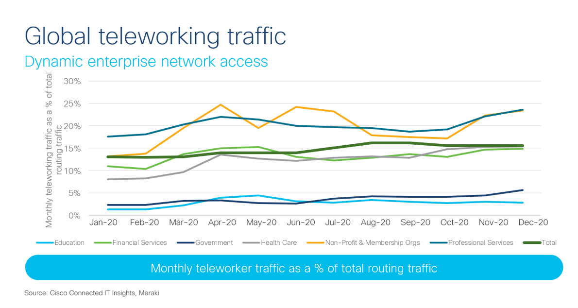 Global teleworking traffic