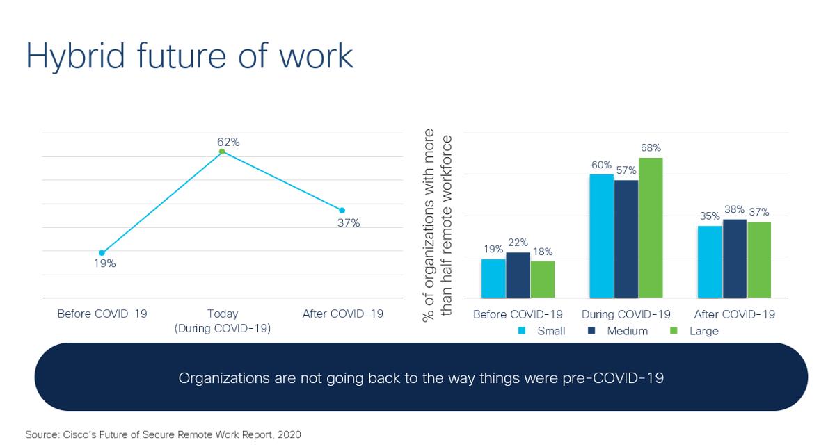 Hybrid future of work