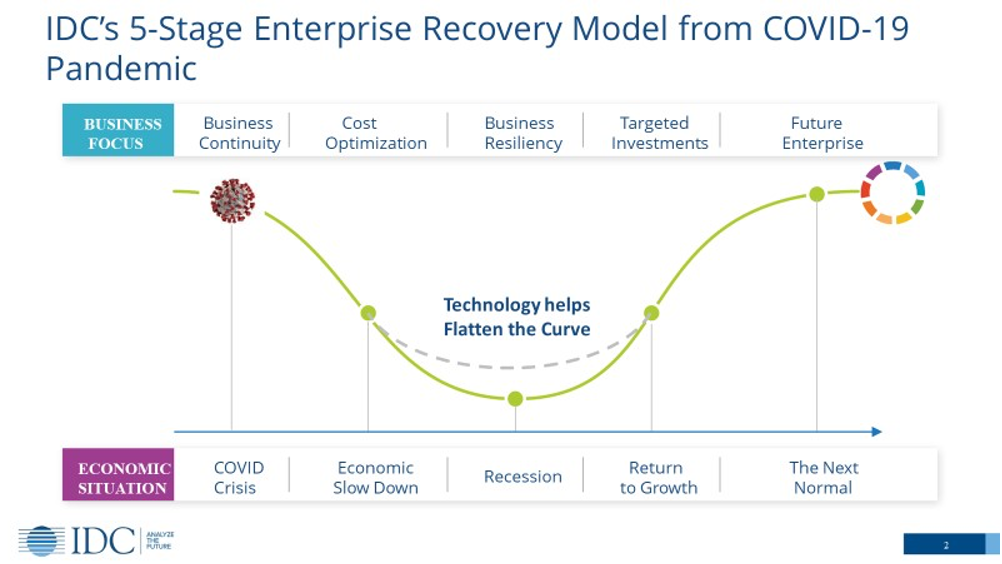 IDC's 5-stage Enterprise Recovery Model from COVID-19 Pandemic