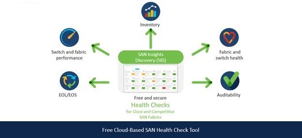 Cisco SANs Insight Discovery