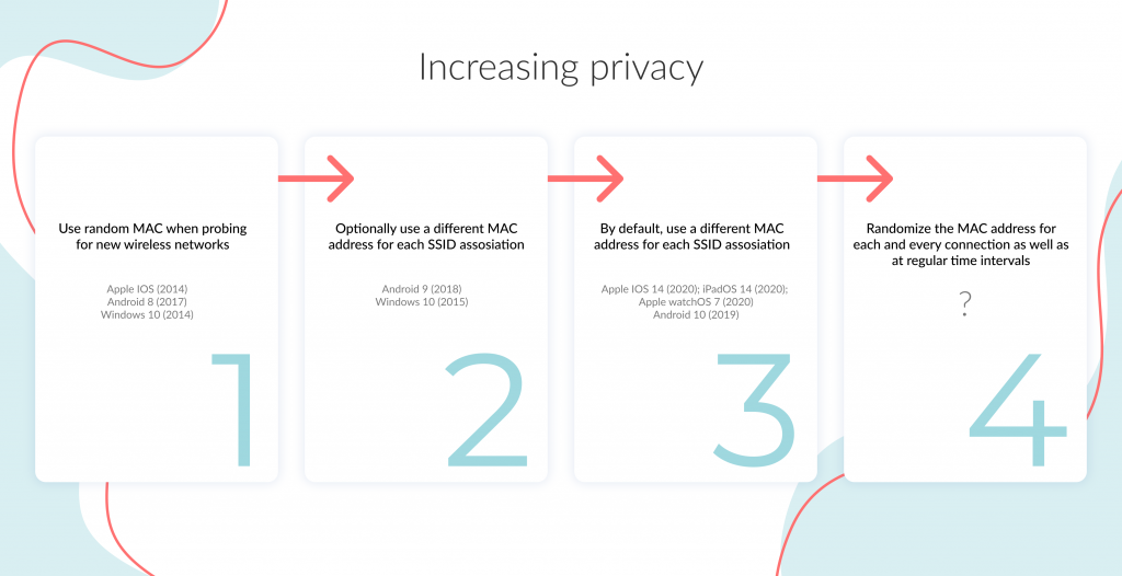 Increasing privacy over time as vendors implement random and changing MAC addresses in more scenarios.