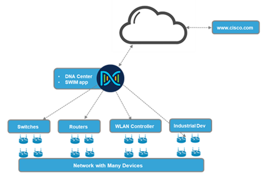 Software Image Management with Cisco DNA Center