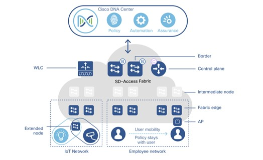 Cisco SD-Access Fabric and Components