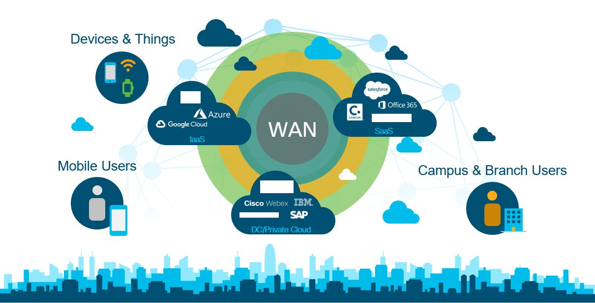 In a Multi-Cloud world, networks must become more application aware, programmable, and intelligent.