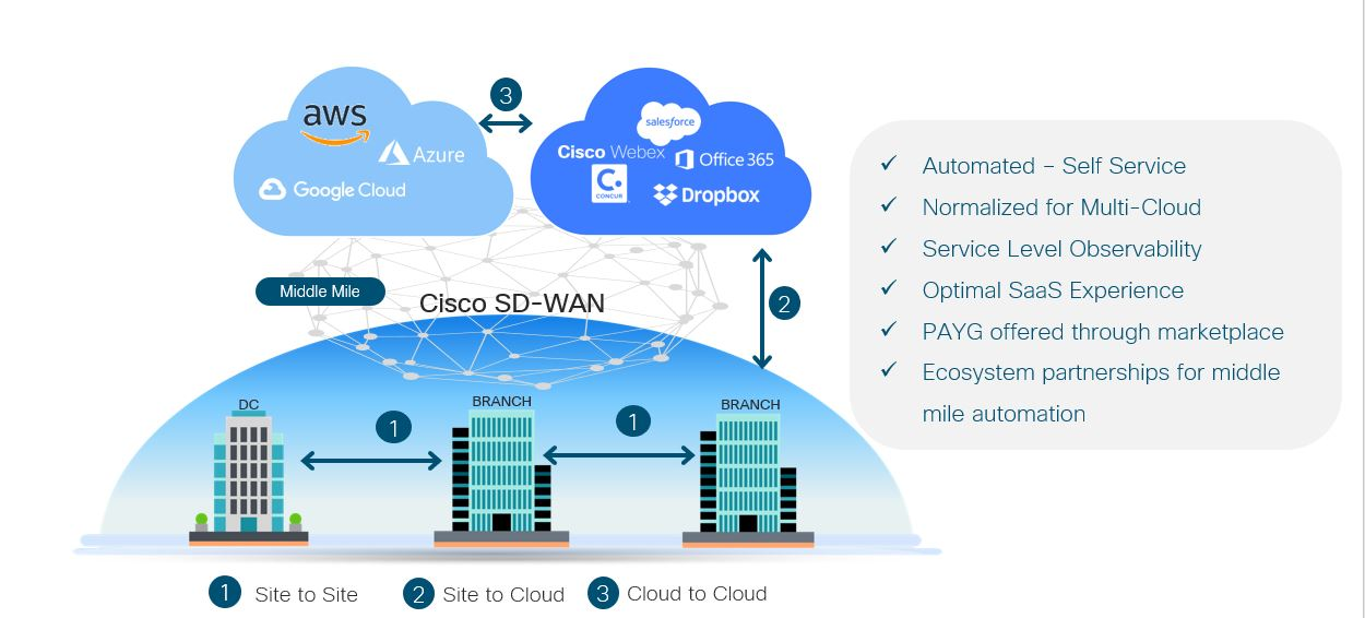The variety of technologies used across clouds makes cloud interconnection quite challenging