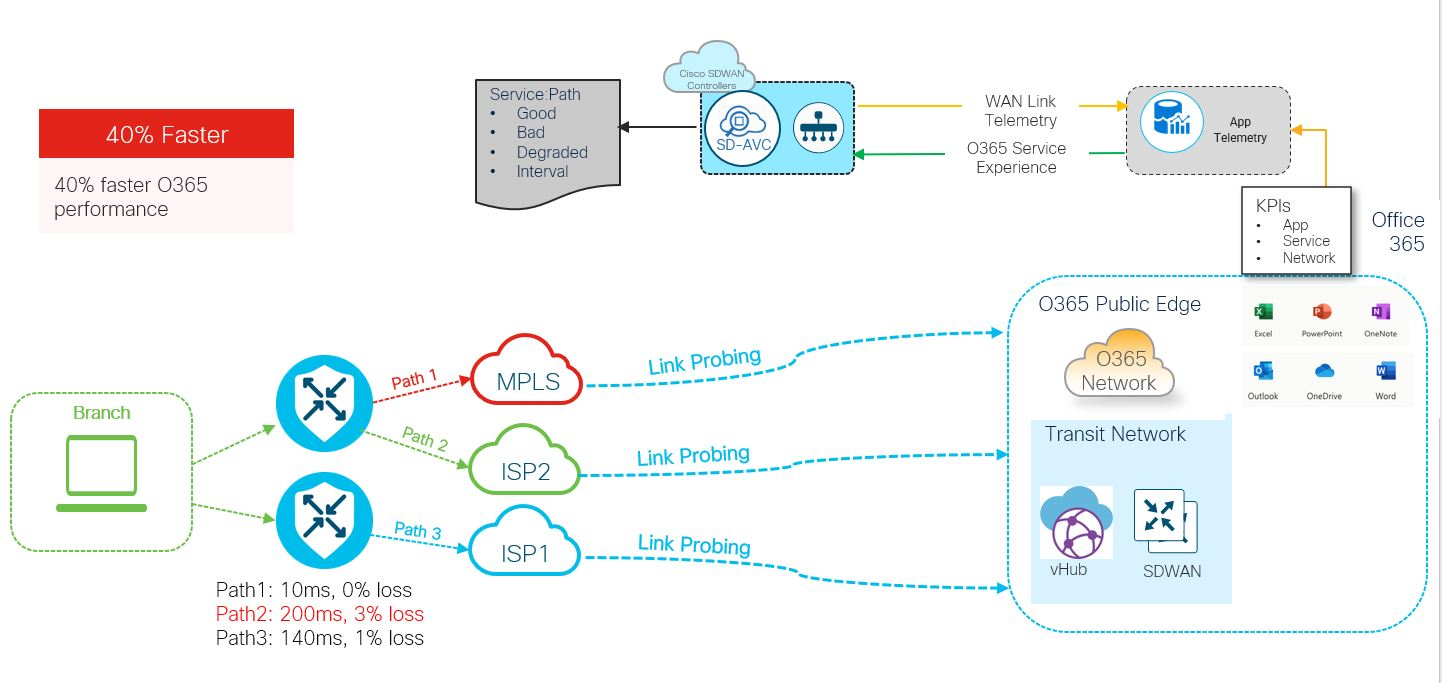 Application-Driven SD-WAN for Optimized Office 365 Experience