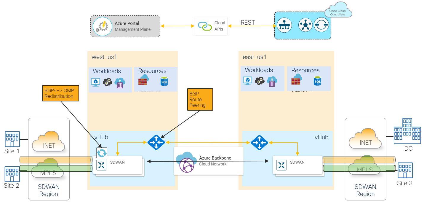 Cisco SD-WAN with Azure Cloud