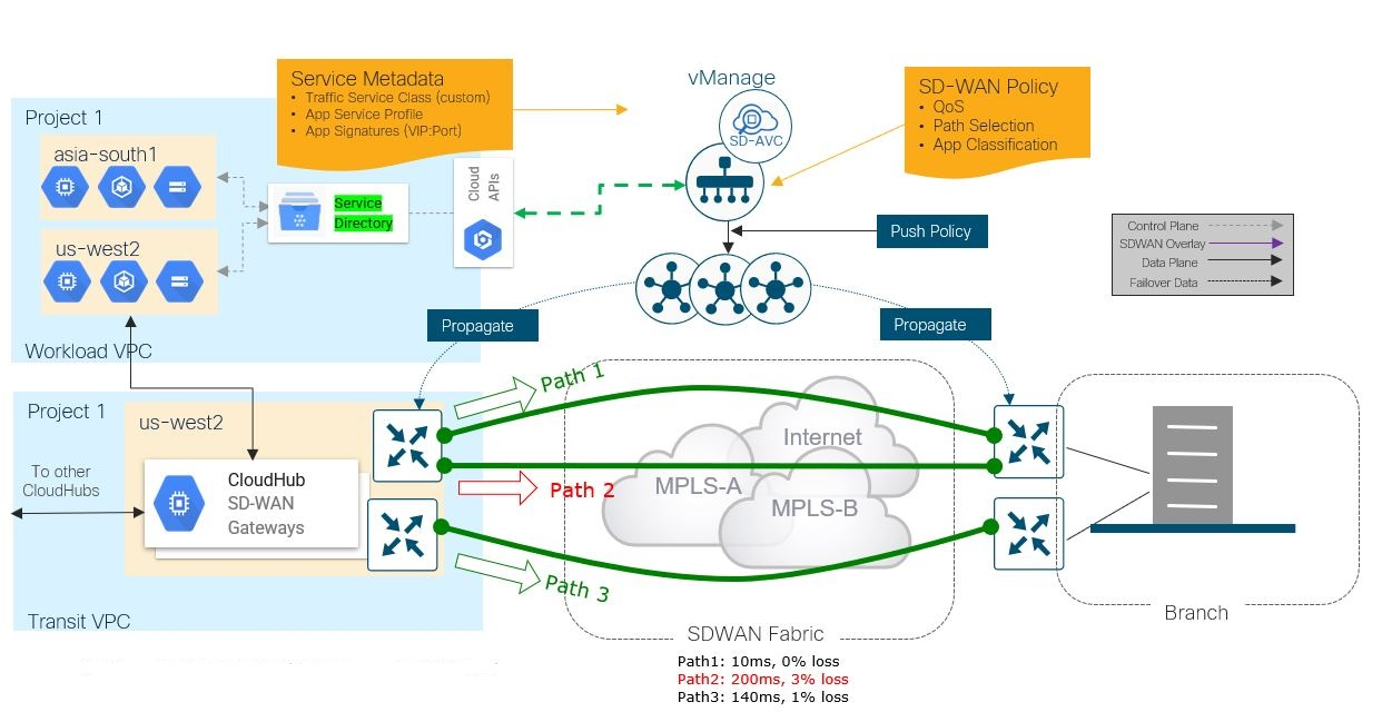 Intent-Based SD-WAN Policy with Google Service Directory