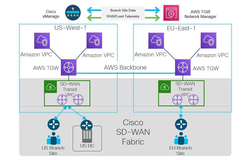 AWS Connectivity