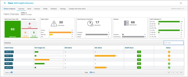 Cisco SAN Insights Discovery Fabric Overview