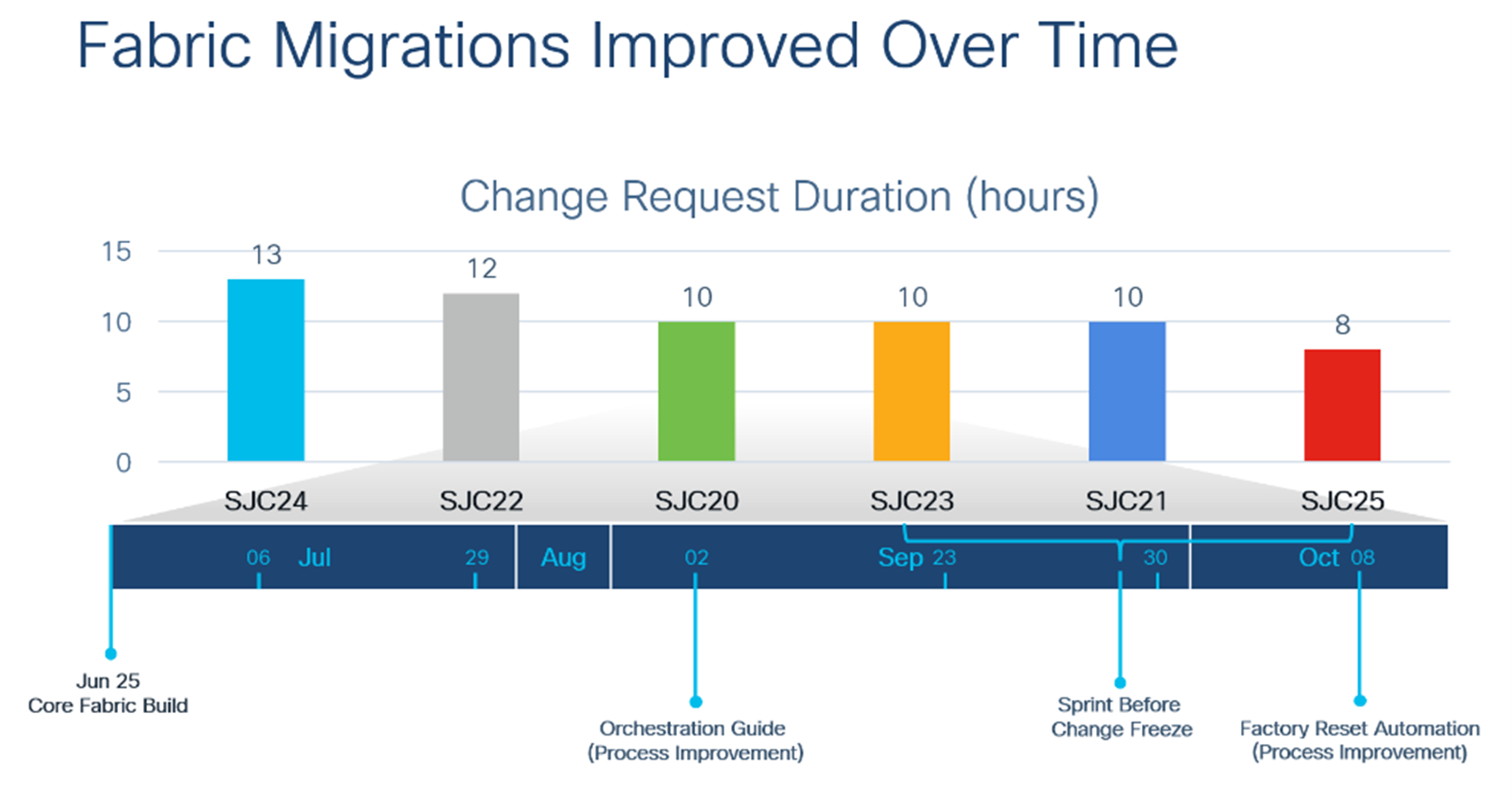 Chart - Fabric Migrations improved over time: Change request duration (hours)