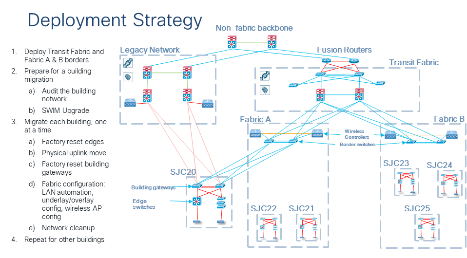 Deployment strategy with schematic