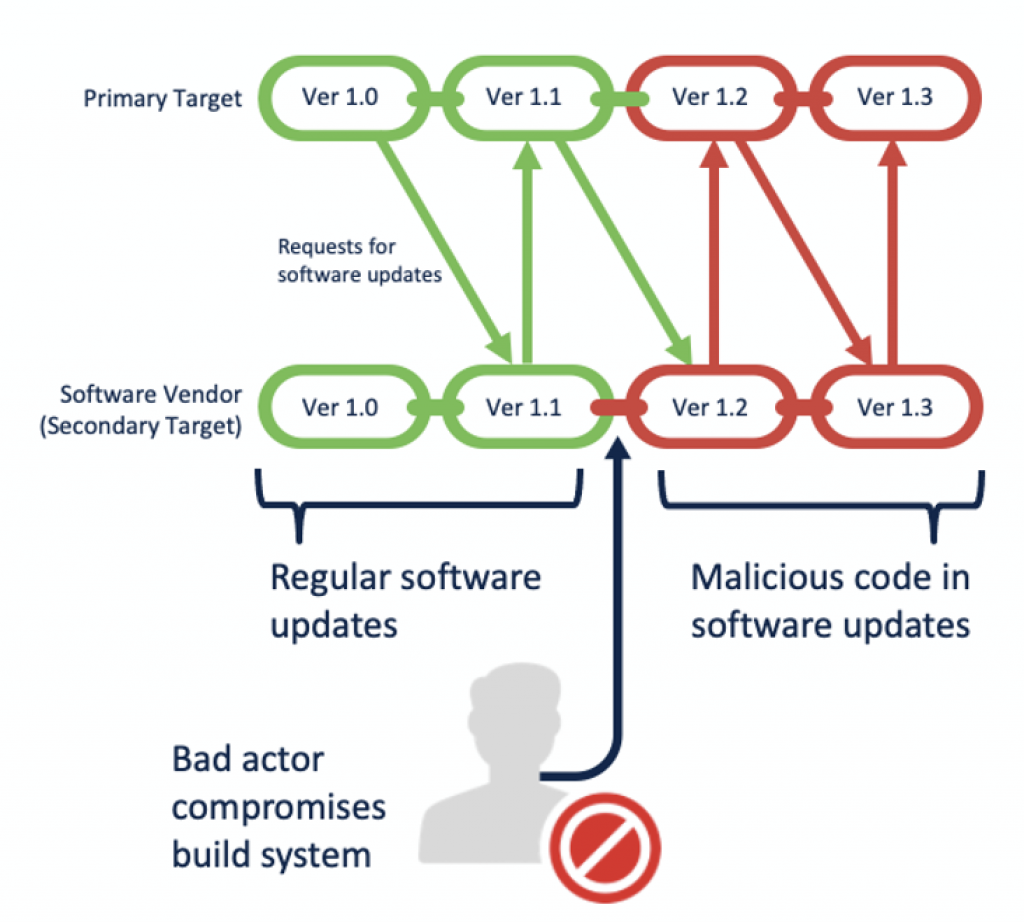 Bad actor inserting malicious code into build system.