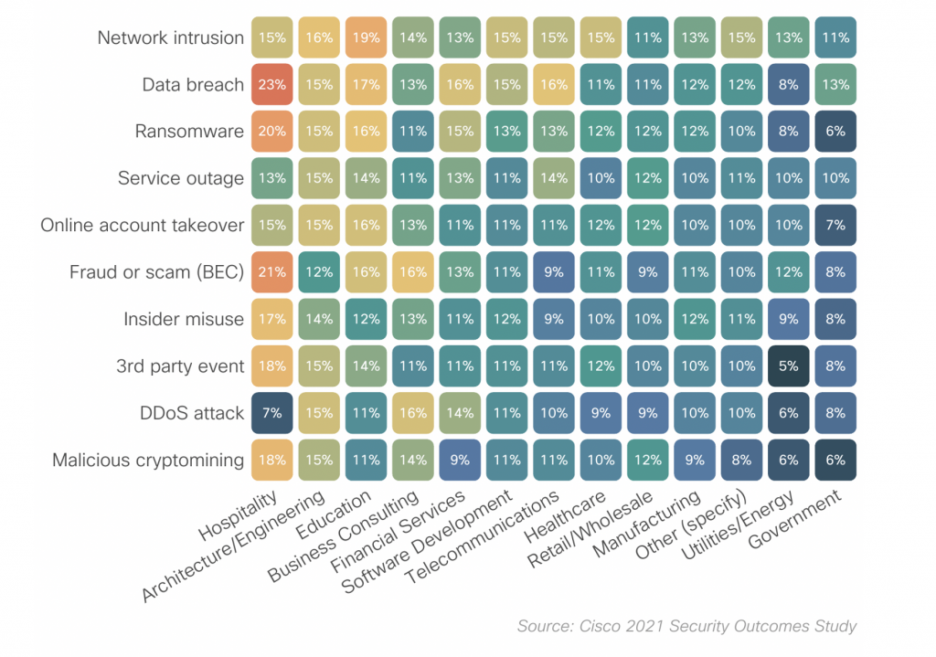 Figure 1: Reported rates of major security incidents by sector