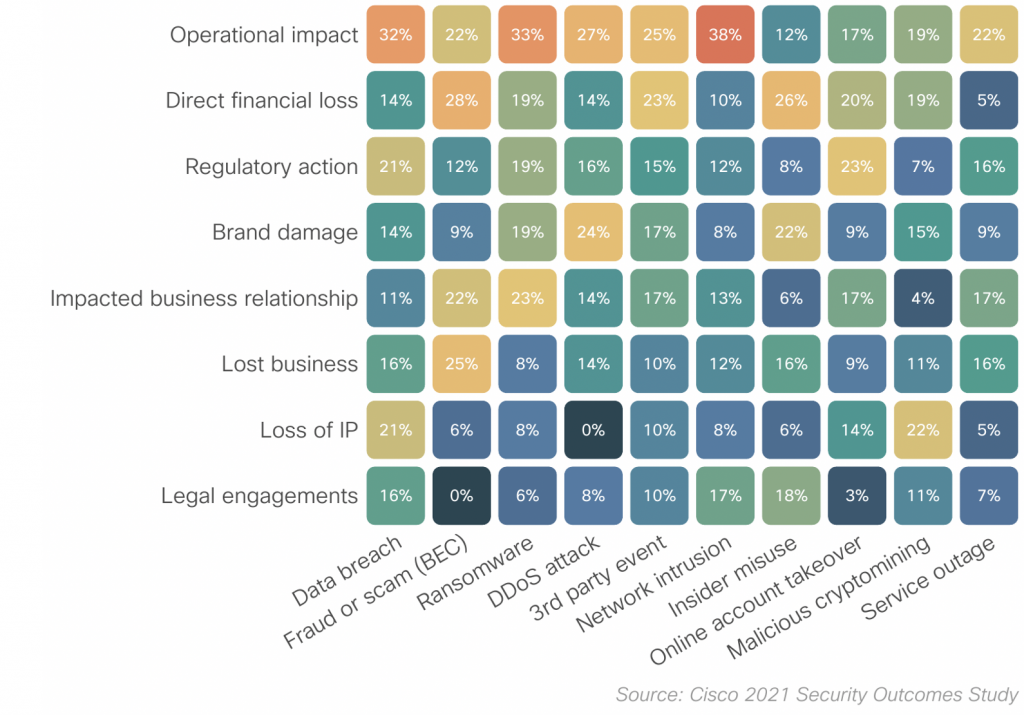 Figure 3: Correlation of major reported endpoint incidents and loss types