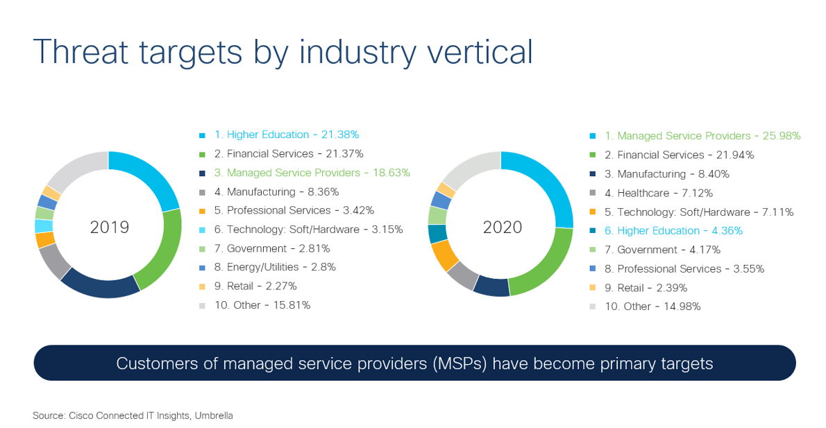 Threat targets by industry vertical