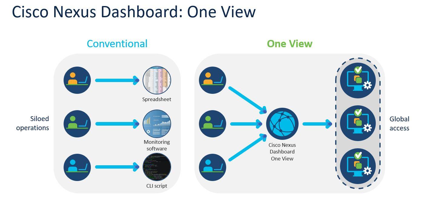 Cisco Nexus Dashboard One View