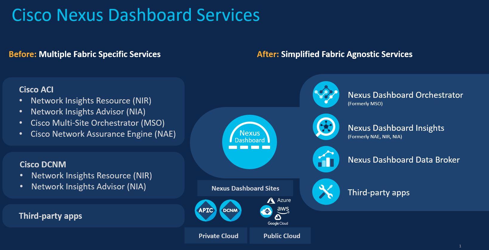 Cisco Nexus Dashboard Centralized Services