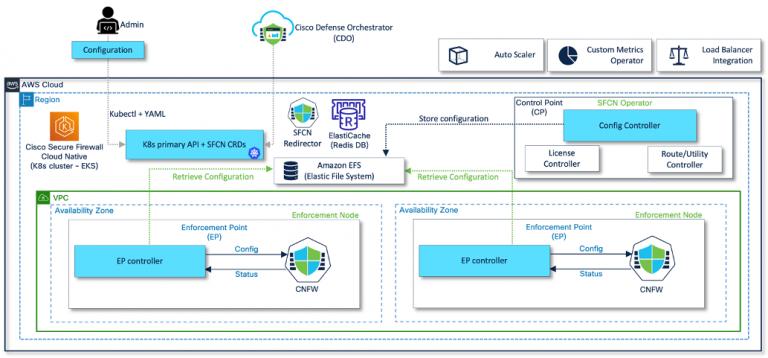 Figure 2 – Cisco Secure Firewall Cloud Native platform components