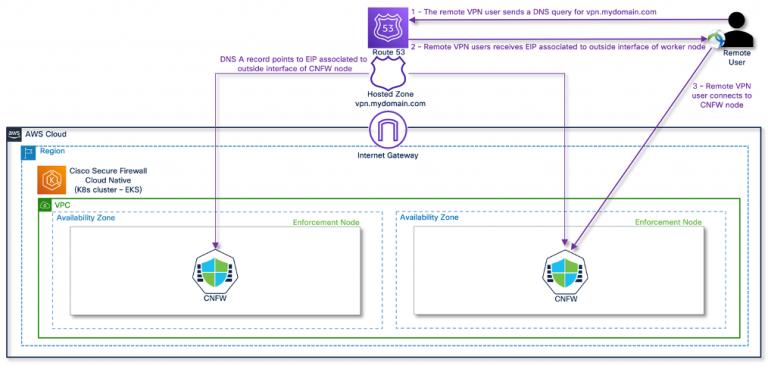Figure 3 – Scalable Remote Access VPN architecture