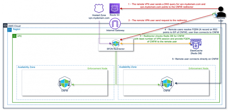 Figure 4 – Scalable Remote Access VPN architecture with smart load balancing and session resiliency