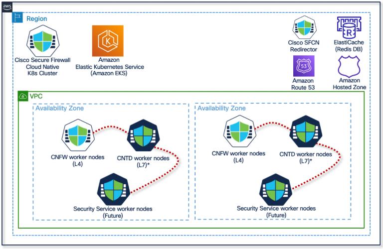 Figure 1 – Cisco Secure Firewall Cloud Native platform overview