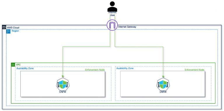 Figure 8 – Scalable edge firewall