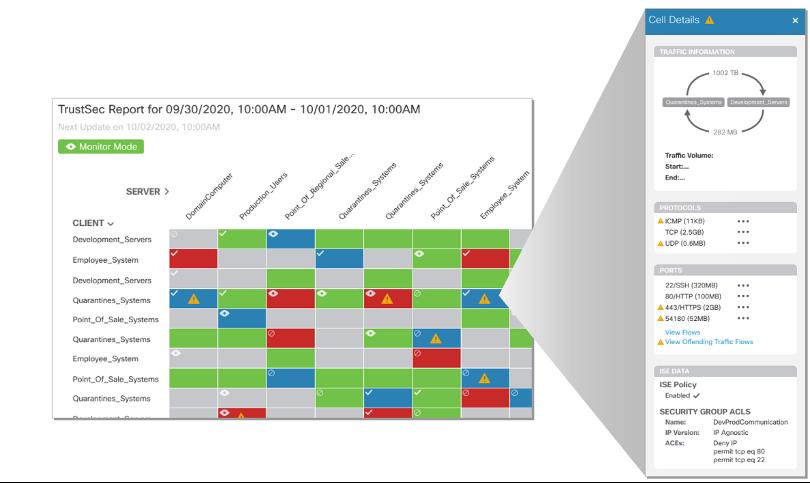 TrustSec Analytics
