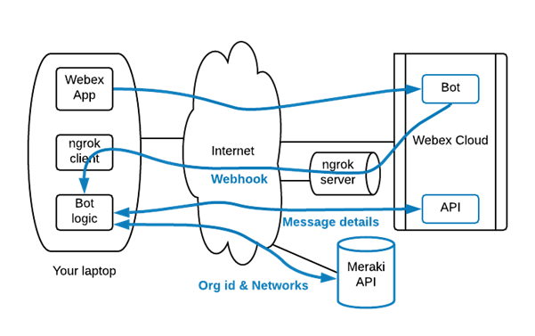 Integration with Meraki API Let's say we want to create a chatbot that tells users about the Meraki networks they manage. If you are familiar with Meraki probably you know it has a certain hierarchy where your user belongs to a certain organization, and that organization manages a number of networks. So if you want to list your networks first you need to know what organization you belong to.