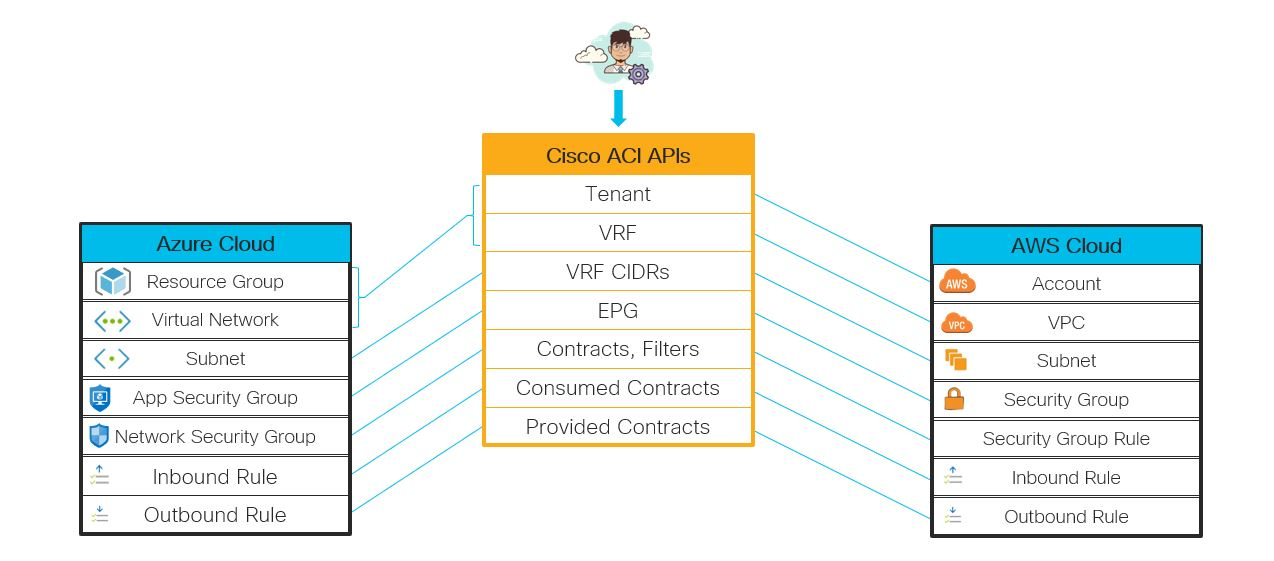 Cloud ACI-to-Cloud Object Mapping