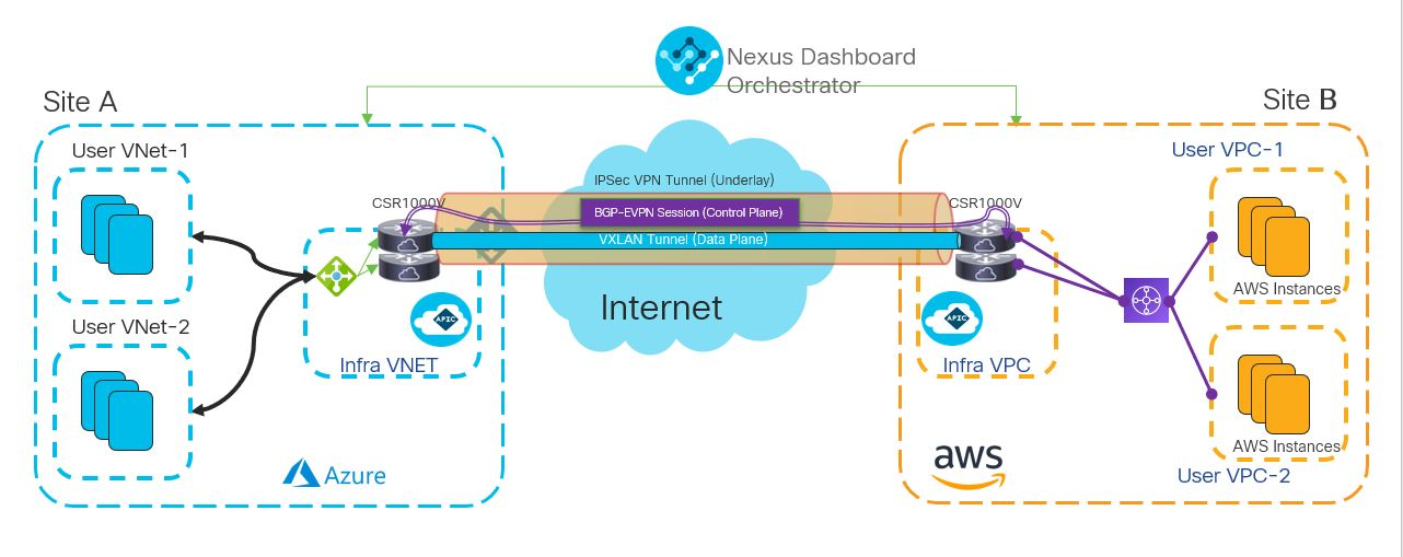 Figure 2. Extension of Applications Across AWS to Azure