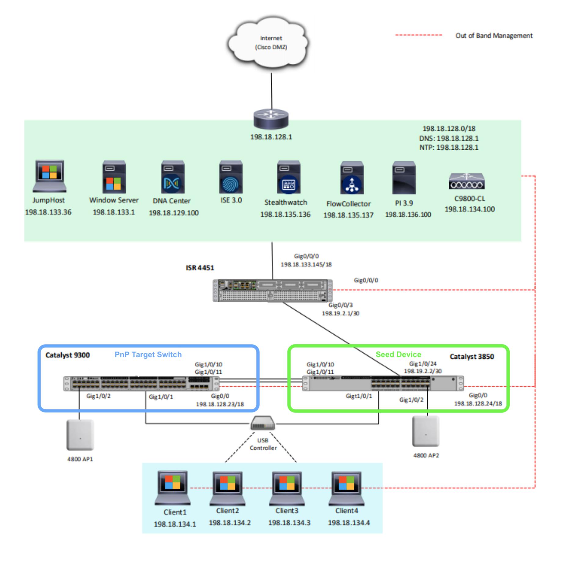 PnP Preparation schematic