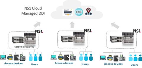 Cloud Managed DDI by NS1